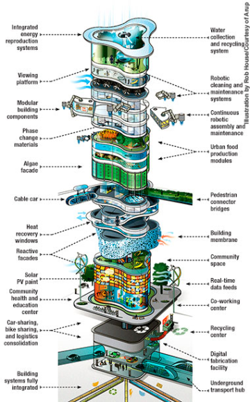 The future building in 2050! 