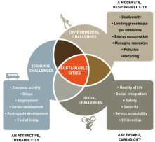 "http://www.thecities<wbr/><span class=""wbr""></span>oftomorrow.com/re-th<wbr/><span class=""wbr""></span>inking/challenges<br/>The challenges of a sustainable city"