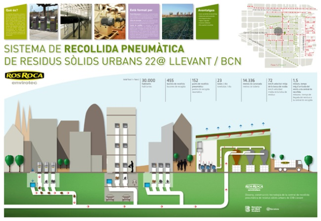 Sistema pneumatic de gestió de residus.