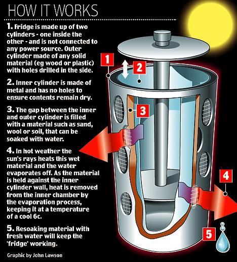 Eco-fridge, sustainable
