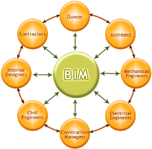 Building information modeling (BIM) is a process involving the generation and management of digital representations of physical and function