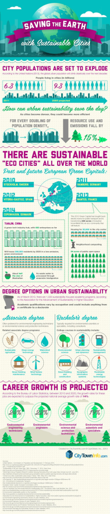 Urban sustainability and technology!