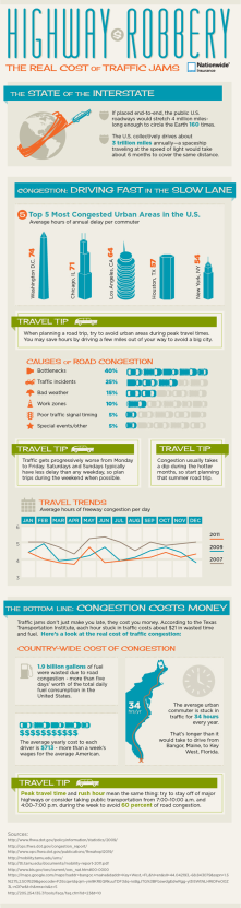 "Cost of traffic congestion (in US, but, applicable globally).<br/><br/>Source: http://www.nationwid<wbr/><span class=""wbr""></span>e.com/road-congestio<wbr/><span class=""wbr""></span>n-infographic.jsp"