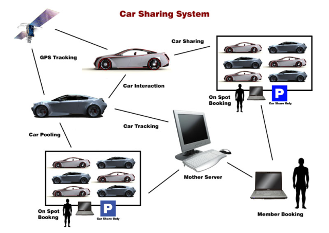 Here's a simple prototype for car-sharing network using simple technology