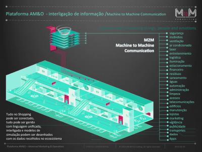 Intelligent Buildings on Urban Ecosystem