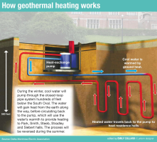 Geothermal drilling explanation.