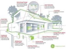 Zero Energy House