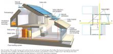 Zero Energy House 2