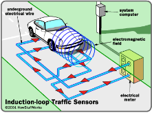 Induction-loop traffic light sensors — it's like the pedestrian crossing button, but for cars. Minimizing idle time at traffic lights.