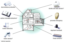 A wide range of sensors for home security