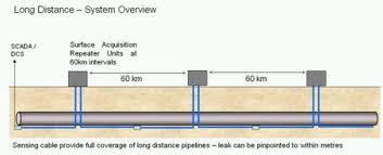 pipeline leak detection — using fibre-optic distributed temperature sensing