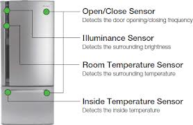 Sensors in a refrigerator.. :)