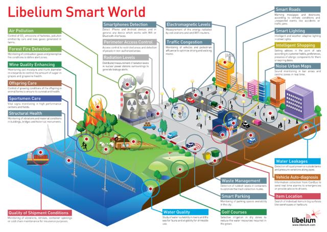 Sensors for Smart Cities - nice inspiration  some more : http://www.libelium.com/top_50_iot_sensor_applications_ranking#show_infographic