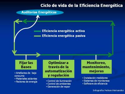 Eficiencia Energética..!