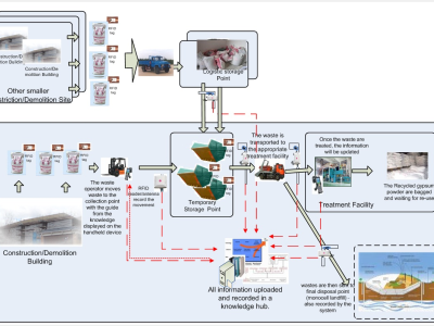 RFID in Solid Waste Monitoring and Management System
