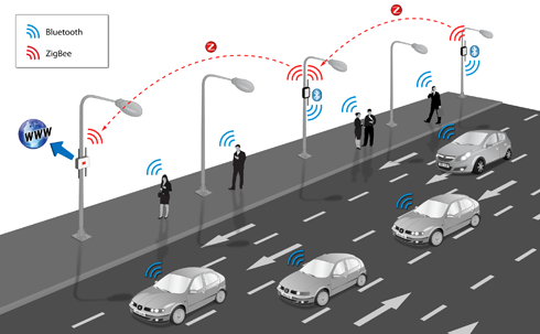 platform is capable of sensing the flow of Bluetooth devices in a given street differentiating hands-free car kits from pedestrian phones