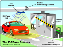 Electronic toll payment on highways and bridges.<br/>www.e-zpassny.com/‎