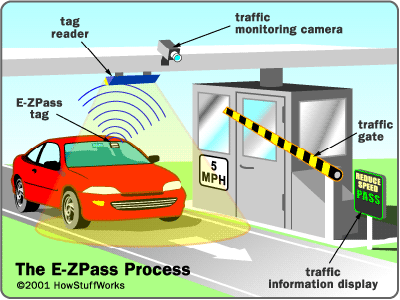 Electronic toll payment on highways and bridges.