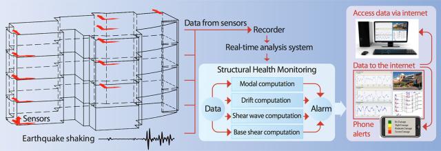 earthquake sensors on buildings