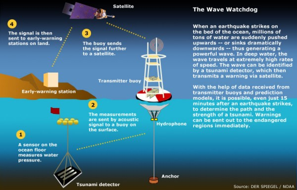 Tsunami sensors/warning systems http://htekidsnews.com/earthquake-in-japan/