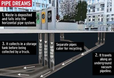 Barcelona's underground trash collection technology