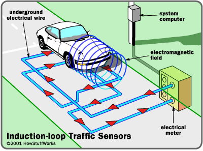 http://blog.photoenforced.com/2010/12/how-do-red-light-cameras-work.html Many traffic lights in Columbus use sensors to increase efficiency