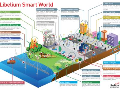 50 Sensor Applications for a Smarter World