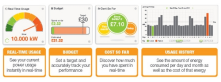 Smart energy use dashboard<br/>(source: efergyofficial)