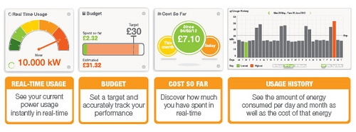 Smart energy use dashboard