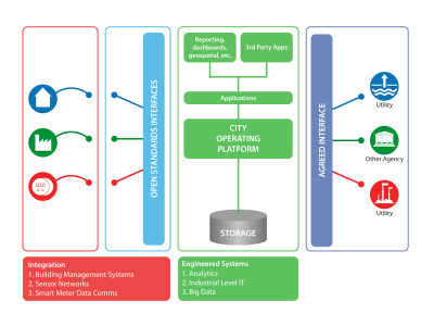 Framework for SMART City Deployment