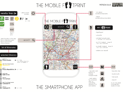 The mobile footprint
