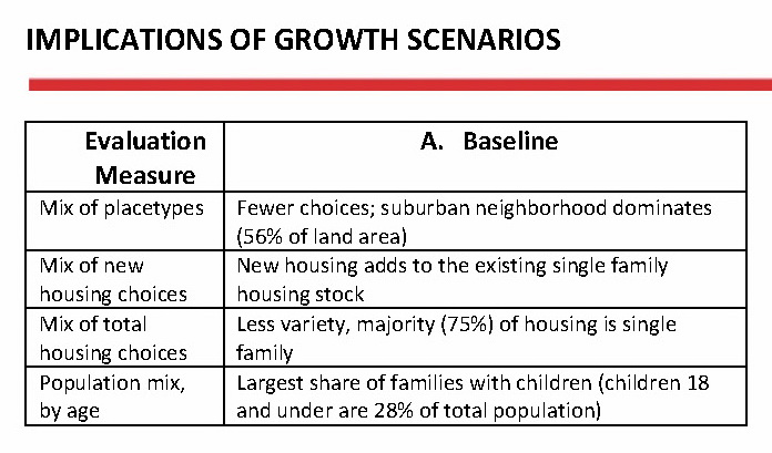 Scenario A (Baseline) as a Place to Live