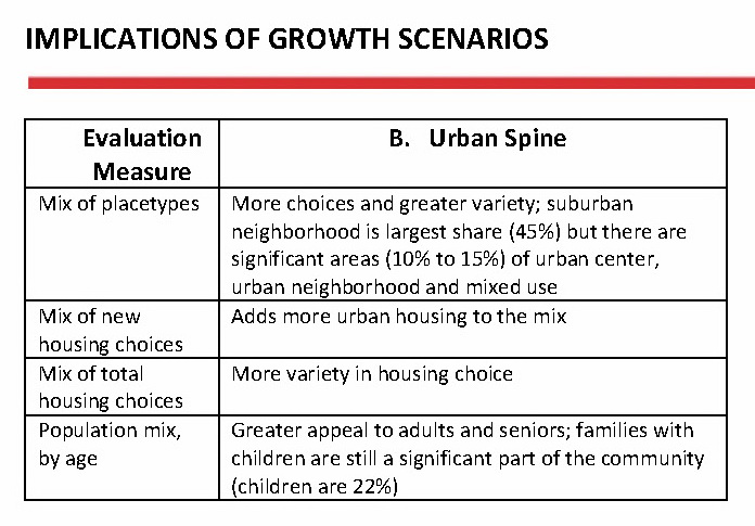 Scenario B (Urban Spine) as a Place to Live