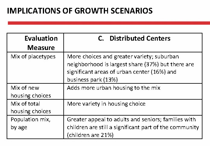 Scenario C (Distributed Centers) as a Place to Live