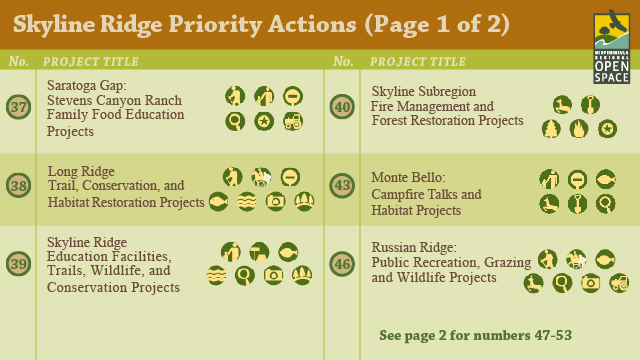Rate Top Priorities for Open Space Preserves in the Skyline Ridge Region