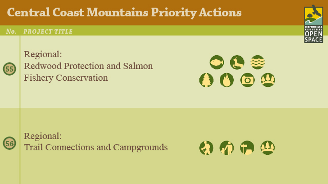 Rate Top Priorities for Open Space Preserves in the Central Coastal Mountain Region