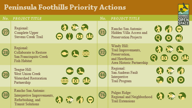 Rate Top Priorities for Open Space Preserves in the Peninsula Foothills Region.