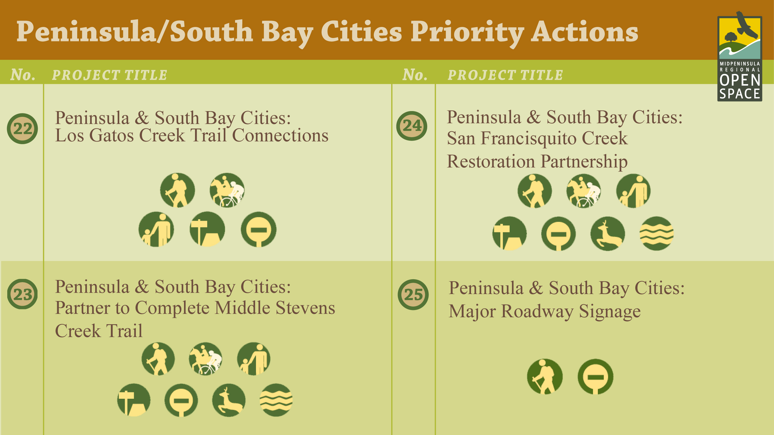Rate Top Priorities for Open Space Preserves in the South Bay Cities and San Francisco Baylands Regions.