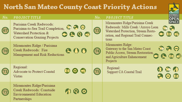 Rate Top Priorities for Open Space in the North San Mateo County Coast Region