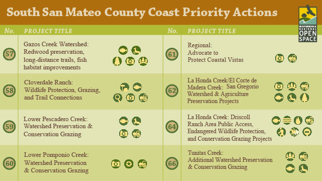 Rate Top Priorities for Open Space in the South San Mateo Coast Region