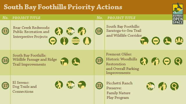 Rate Top Priorities for Open Space Preserves in the South Bay Foothills Region