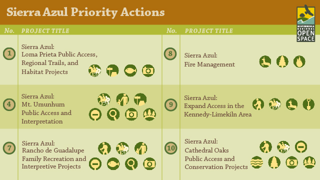Rate Top Priorities for Open Space Preserves in the Sierra Azul Region