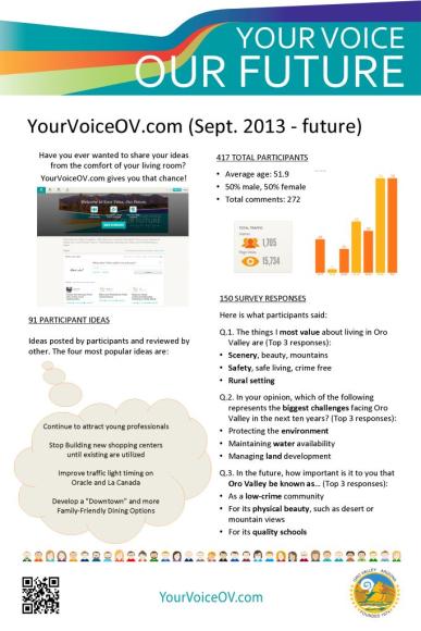 Display of YourVoiceOV.com results