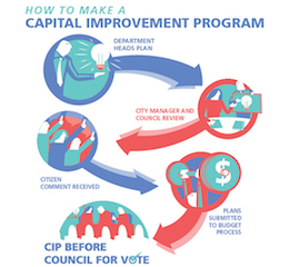 Five-Year Capital Improvement Program